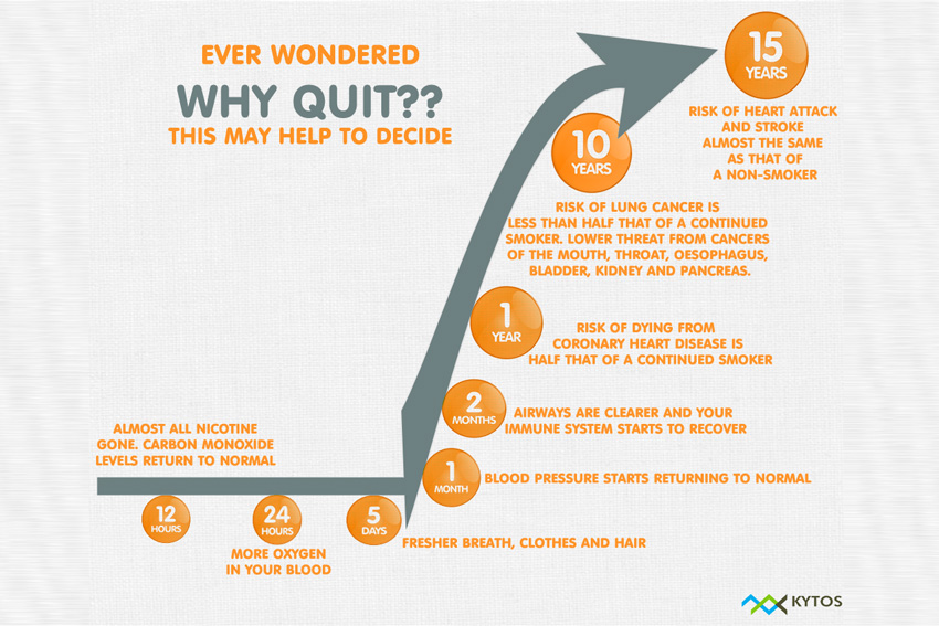 how to get healthy after quitting smoking